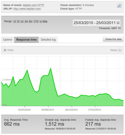 Graph of site performance for daybarr.com